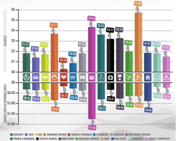 میانگین قیمت هر کلیک در صنایع مختلف