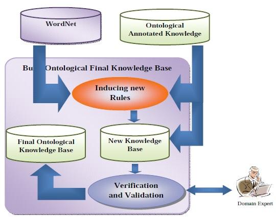 فاز اعتبارسنجی دانش