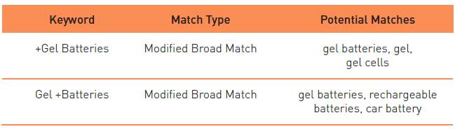 modified broad match